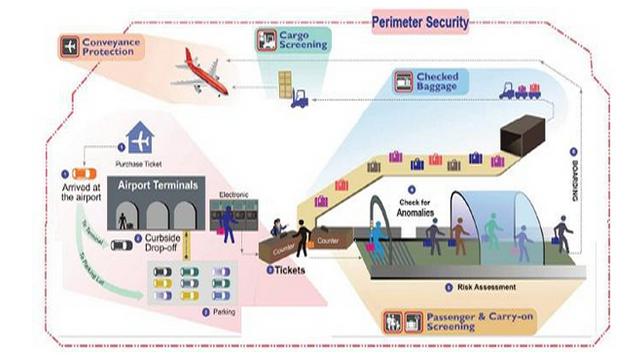 掌门神给你介绍机场安检x光机等安检设备的技术及原理